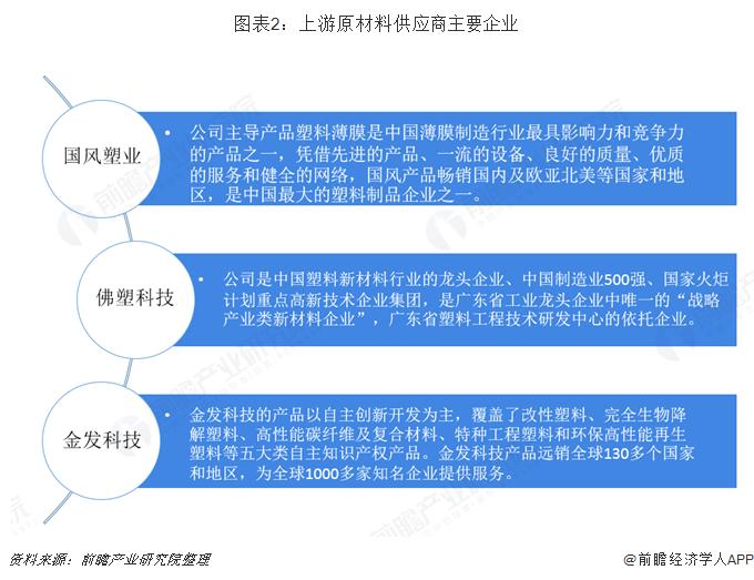 图表2:上游原材料供应商主要企业