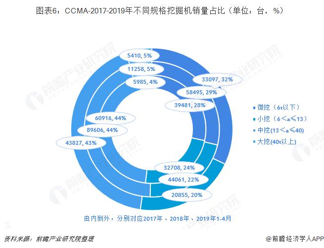 图表6:CCMA-2017-2019年不同规格挖掘机销量占比(单位:台,%)