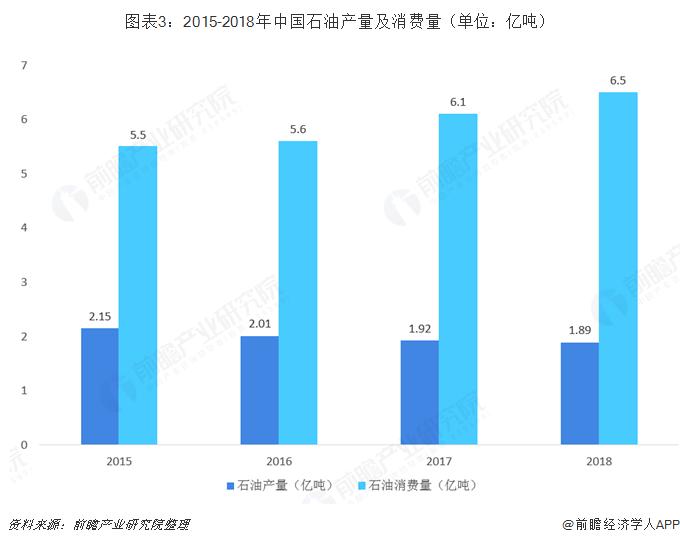 图表3:2015-2018年中国石油产量及消费量(单位:亿吨)