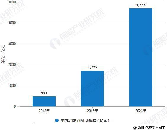 2013-2023年中国宠物行业市场规模统计情况及预测
