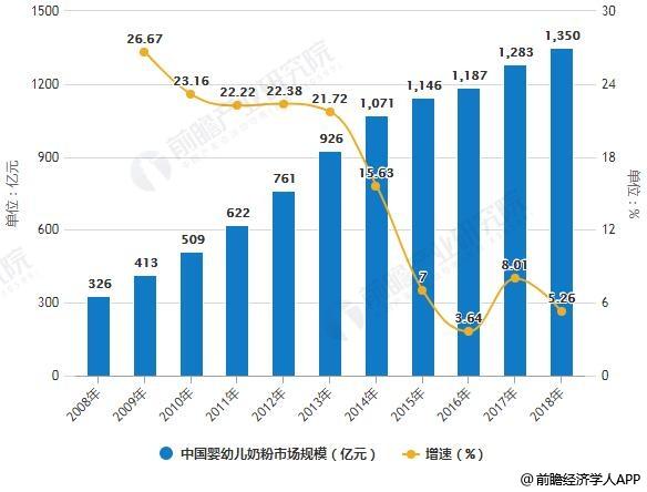 2008-2018年中国婴幼儿奶粉市场规模统计及增长情况预测