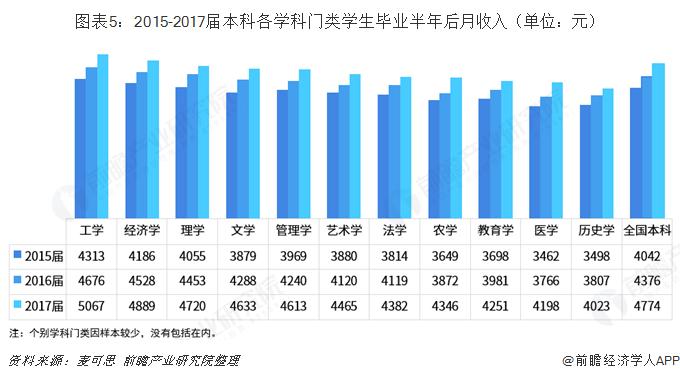 图表5:2015-2017届本科各学科门类学生毕业半年后月收入(单位:元)