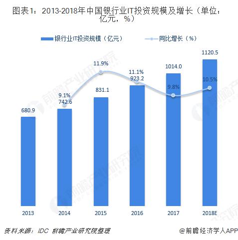 图表1:2013-2018年中国银行业IT投资规模及增长(单位:亿元,%)