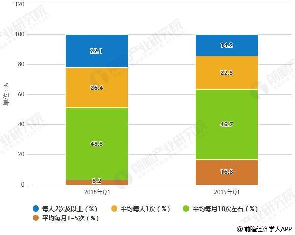 2019年Q1中国共享单车用户骑行频次占比统计情况