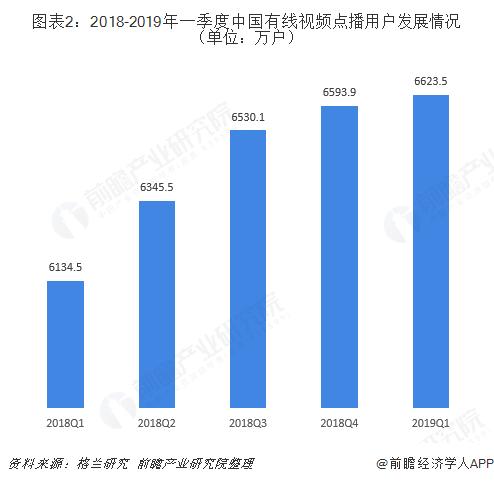 图表2:2018-2019年一季度中国有线视频点播用户发展情况(单位:万户)