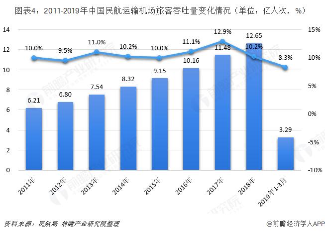 图表4:2011-2019年中国民航运输机场旅客吞吐量变化情况(单位:亿人次,%)