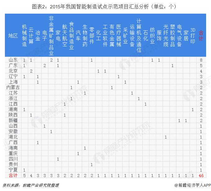 图表2:2015年我国智能制造试点示范项目汇总分析(单位:个)
