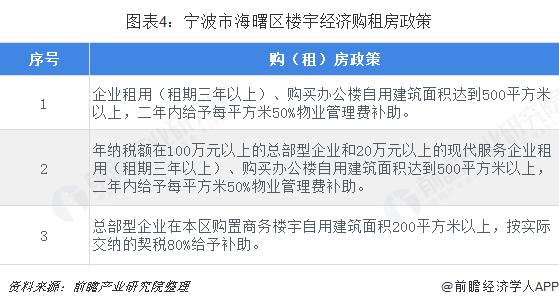 图表4:宁波市海曙区楼宇经济购租房政策