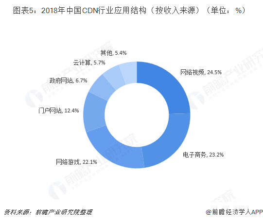 图表5:2018年中国CDN行业应用结构(按收入来源)(单位:%)