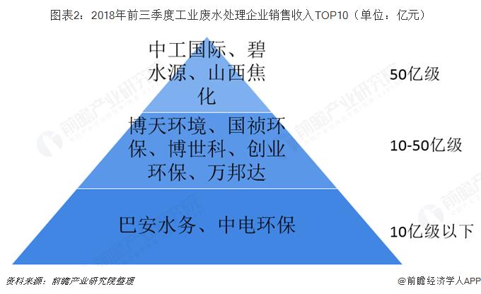 图表2:2018年前三季度工业废水处理企业销售收入TOP10(单位:亿元)