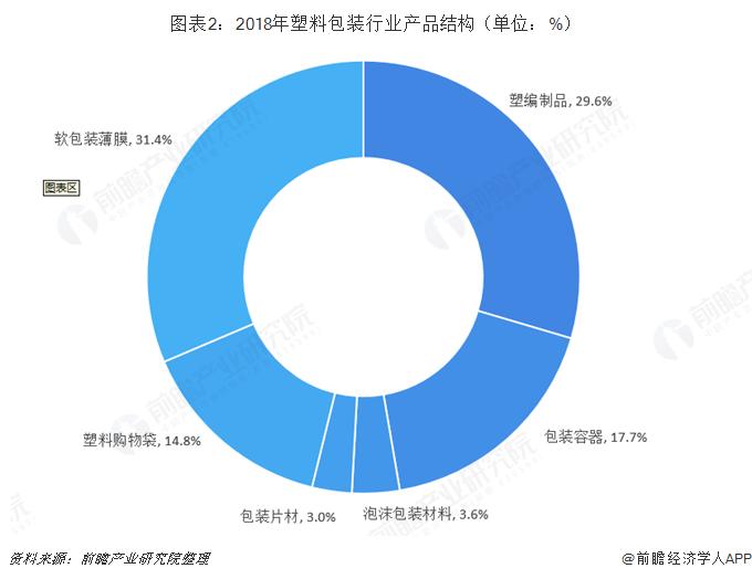 圖表2:2018年塑料包裝行業產品結構(單位:%)