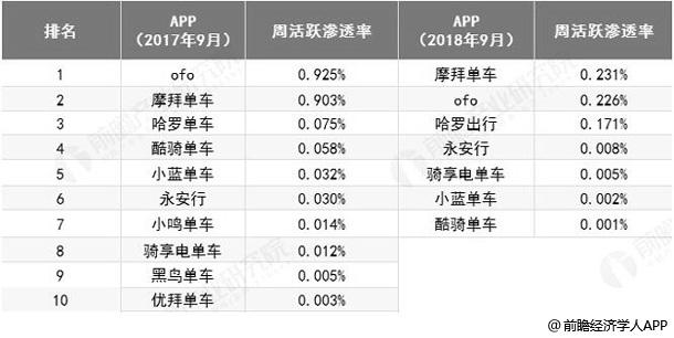 2017-2018年9月中国共享单车周活跃渗透率统计情况
