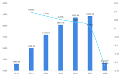 2018年医药包装行业市场规模与发展趋势 日品日化领域前景看好【组图】