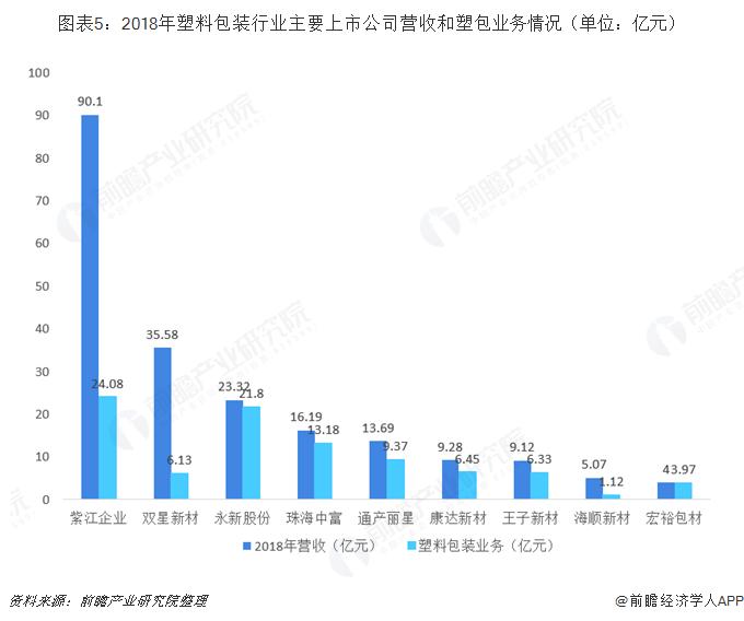 圖表5:2018年塑料包裝行業主要上市公司營收和塑包業務情況(單位:億元)
