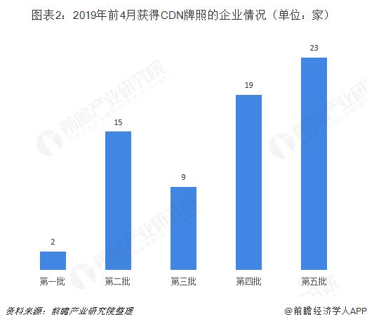 图表2:2019年前4月获得CDN牌照的企业情况(单位:家)