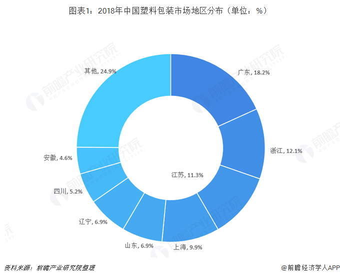 圖表1:2018年中國塑料包裝市場地區分布(單位:%)