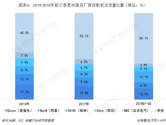 图表4:2016-2018年前三季度中国各厂商投影机出货量比重(单位:%)