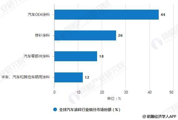 全球汽车涂料行业细分市场份额统计情况