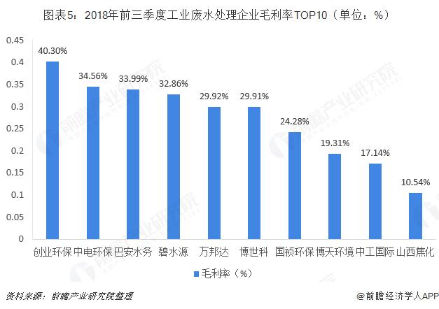 图表5:2018年前三季度工业废水处理企业毛利率TOP10(单位:%)