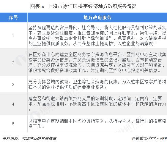 图表5:上海市徐汇区楼宇经济地方政府服务情况