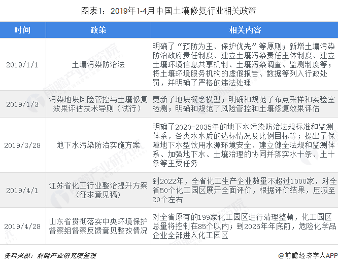 图表1:2019年1-4月中国土壤修复行业相关政策