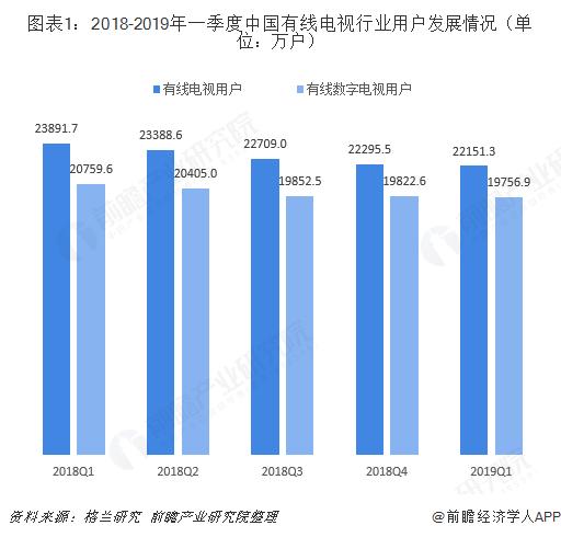 图表1:2018-2019年一季度中国有线电视行业用户发展情况(单位:万户)