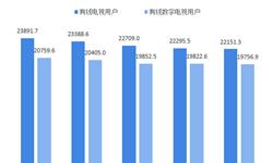 2018年有线电视行业发展现状与市场趋势分析 用户流失严重【组图】