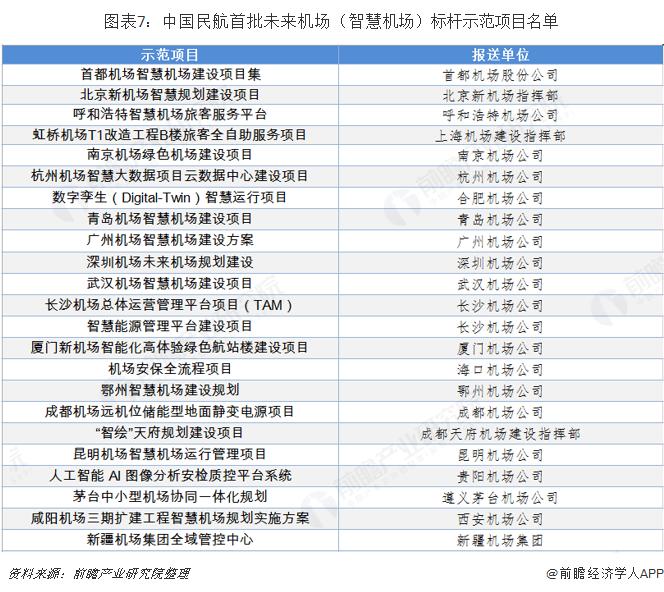 图表7:中国民航首批未来机场(智慧机场)标杆示范项目名单