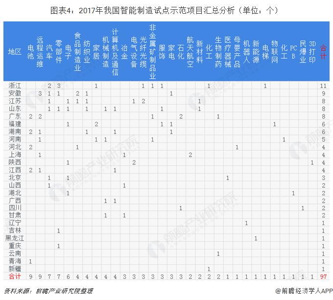 图表4:2017年我国智能制造试点示范项目汇总分析(单位:个)