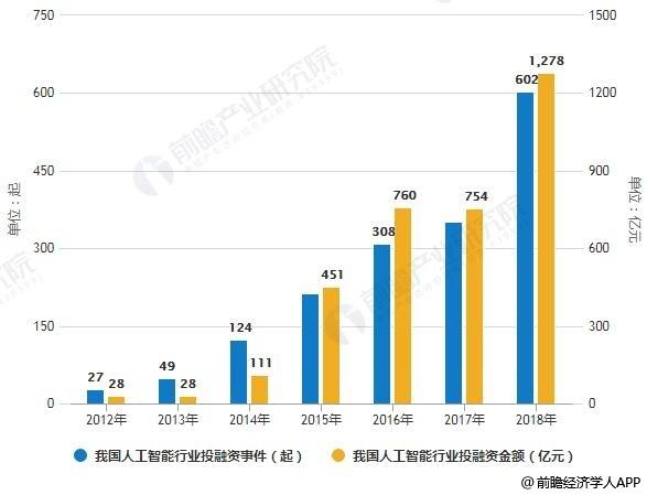 2012-2018年我国人工智能行业投融资事件、金额统计情况