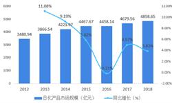 2018年日用化学品行业市场竞争与发展趋势