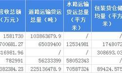 2018年中国化工物流行业发展现状和市场前景分析,化工物流企业仓储容量不断扩张【组图】