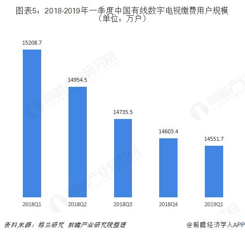 图表5:2018-2019年一季度中国有线数字电视缴费用户规模(单位:万户)