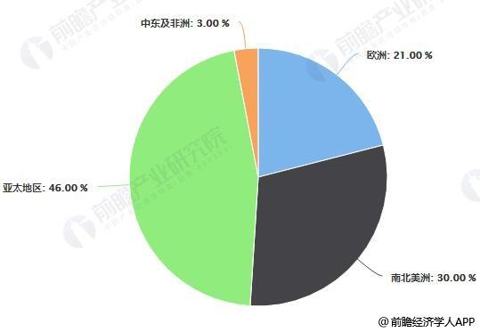 全球汽车涂料行业区域分布占比统计情况