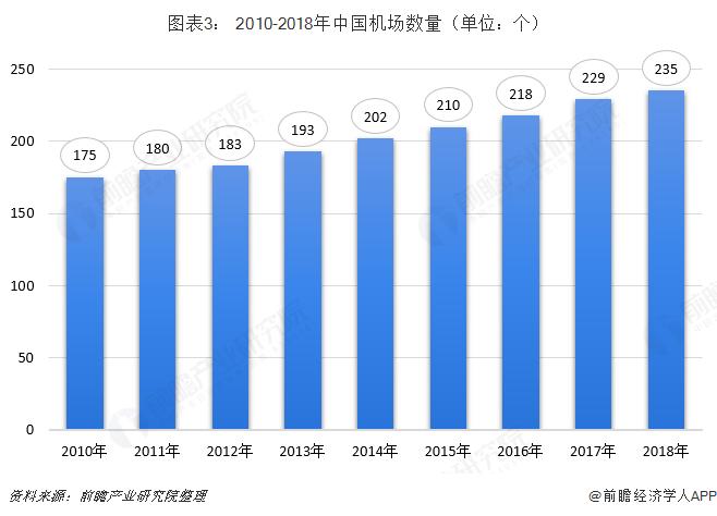 图表3: 2010-2018年中国机场数量(单位:个)