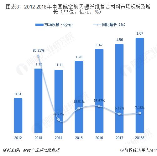 图表3:2012-2018年中国航空航天碳纤维复合材料市场规模及增长(单位:亿元,%)