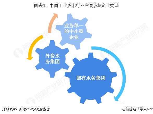 图表1:中国工业废水行业主要参与企业类型