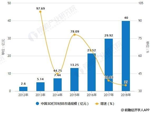 2012-2018年中国3D打印材料市场规模统计及增长情况预测