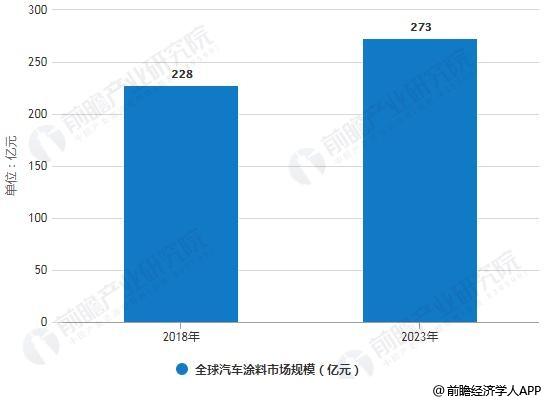 2018-2023年全球汽车涂料市场规模统计情况及预测