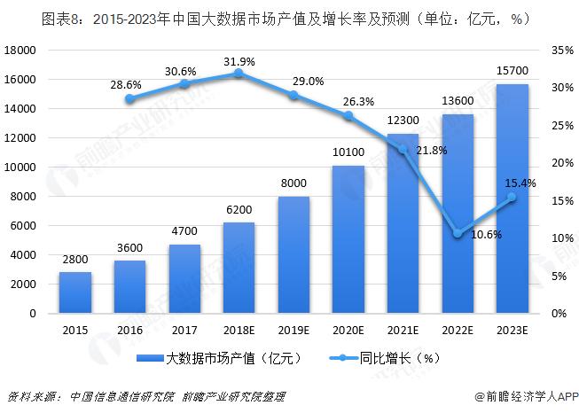 图表8:2015-2023年中国大数据市场产值及增长率及预测(单位:亿元,%)