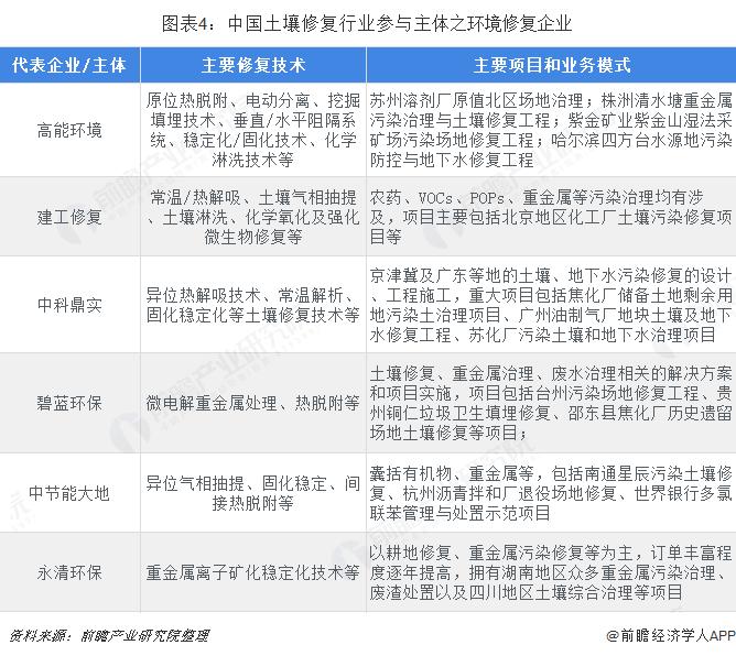 图表4:中国土壤修复行业参与主体之环境修复企业