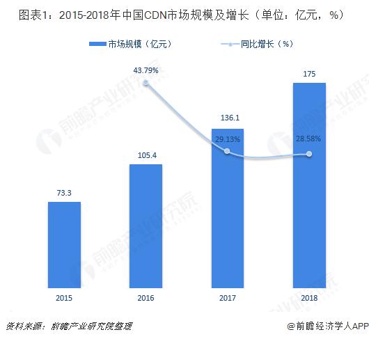 图表1:2015-2018年中国CDN市场规模及增长(单位:亿元,%)