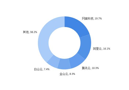 图表3:2017年中国CDN服务商市场份额情况(单位:%)