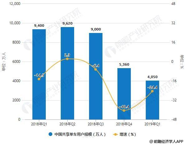 2018-2019年Q1中国共享单车用户规模统计及增长情况