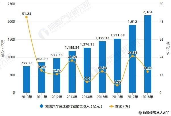 2010-2018年我国汽车变速箱行业销售收入统计及增长情况