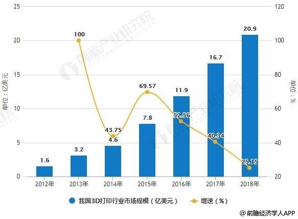 2012-2018年我国3D打印行业市场规模统计及增长情况预测