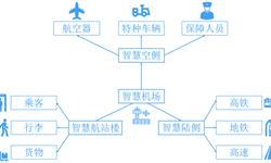 预见2019:《2019年中国<em>智慧</em><em>机场</em>产业全景图谱》(附产业现状、竞争格局、发展前景)