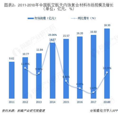 图表2:2011-2018年中国航空航天内饰复合材料市场规模及增长(单位:亿元,%)