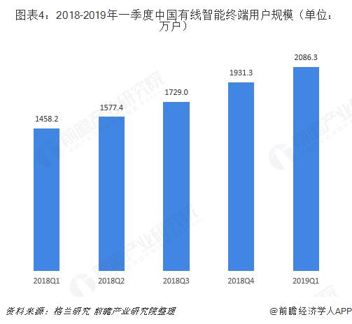 图表4:2018-2019年一季度中国有线智能终端用户规模(单位:万户)