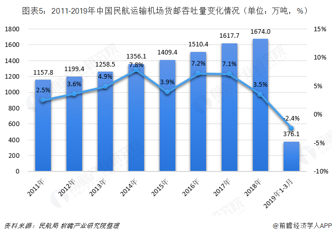 图表5:2011-2019年中国民航运输机场货邮吞吐量变化情况(单位:万吨,%)